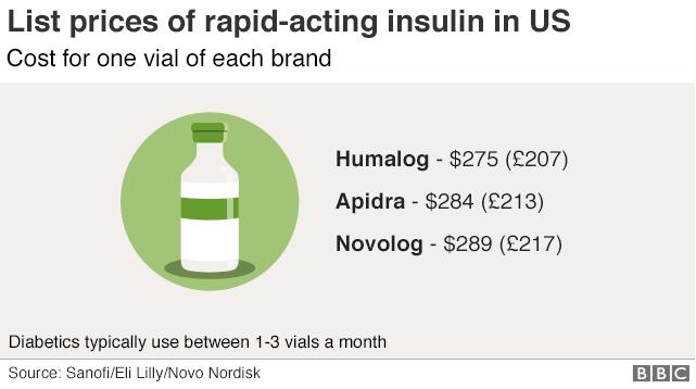 Lista de preços das insulinas de ação rápida