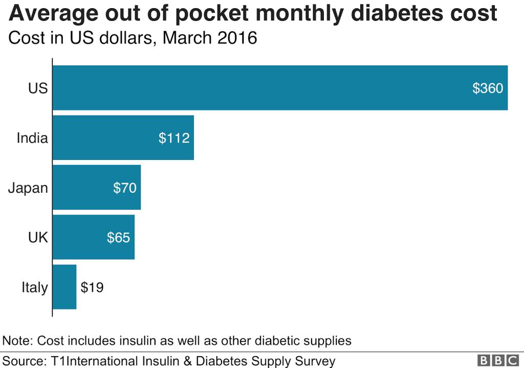Média dos custos com insulina em diversos países